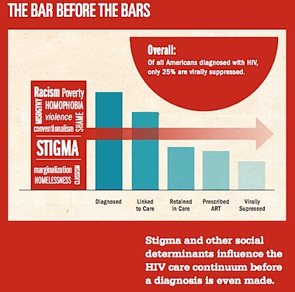 Addressing Stigma MSM graphci