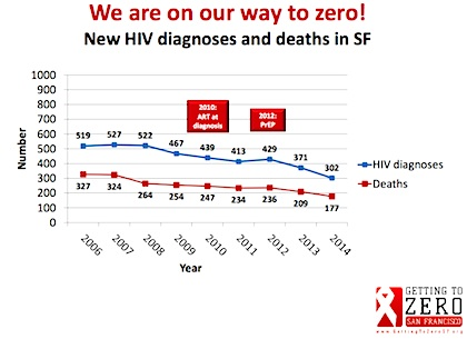 San Francisco HIV Rates